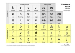 How to use the phonemic chart small